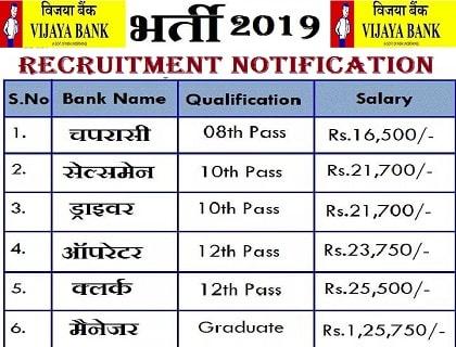 Government peon job online apply